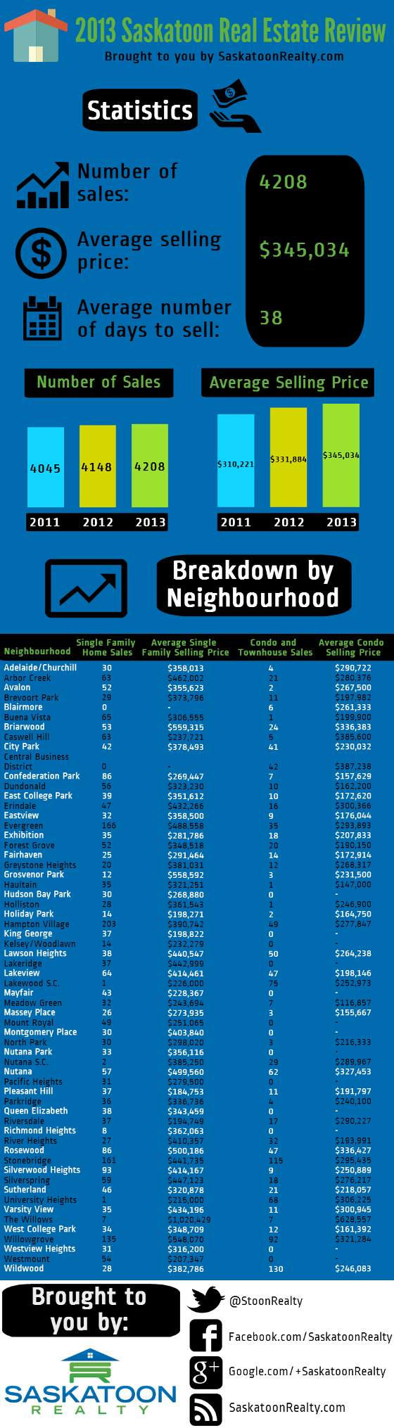 Infographic reviewing the Saskatoon real estate market during 2013